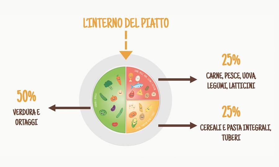 Nutripiatto: il progetto di educazione alimentare per bambini